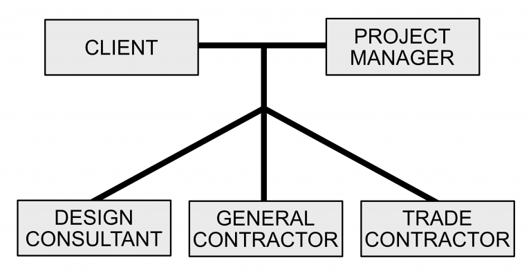 Contstruction / Project Manage
